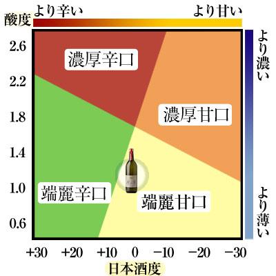 ナルトタイ 純米大吟醸 水ト米 720ml