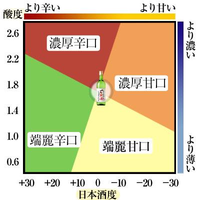 鳴門鯛 純米大吟醸 新酒しぼりたて 720ml