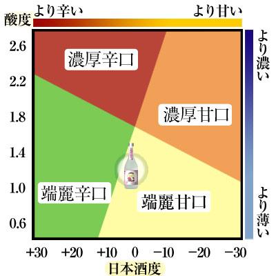 鳴門鯛 大吟醸 磨き三割五分 720ml【恵比須様】味わい