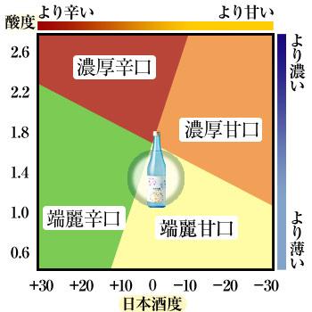 鳴門鯛 純米吟醸 春-Haru- 味の目安