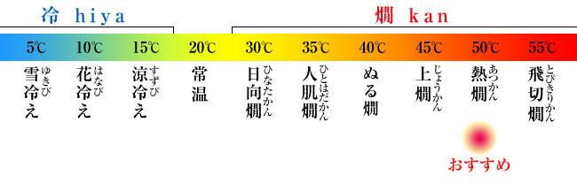 おすすめ温度 熱燗