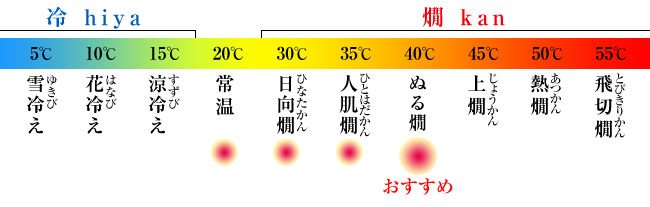 おすすめの温度