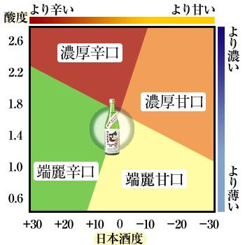 鳴門鯛 特別純米酒(全量山田錦)【蔵直限定】